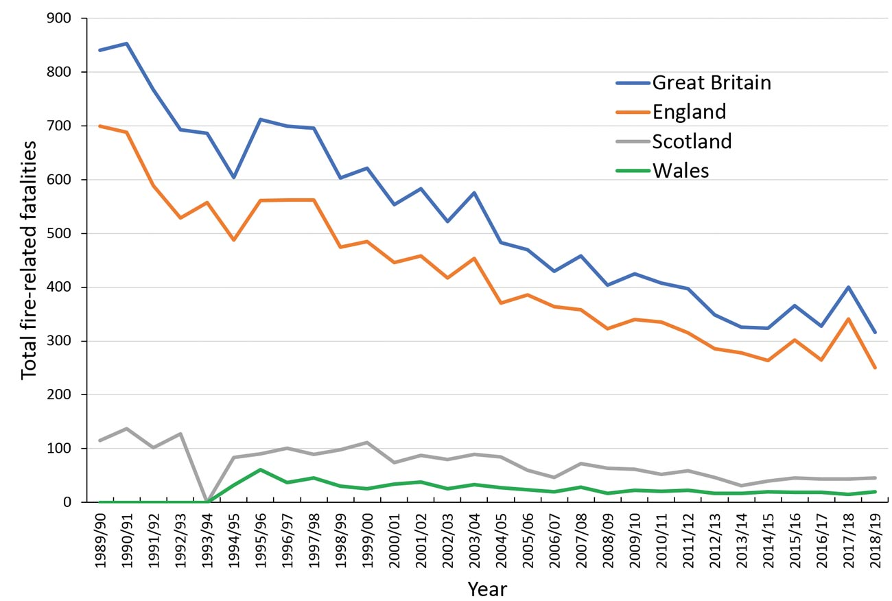 Figure 1: Fire-related fatalities in Great Britain