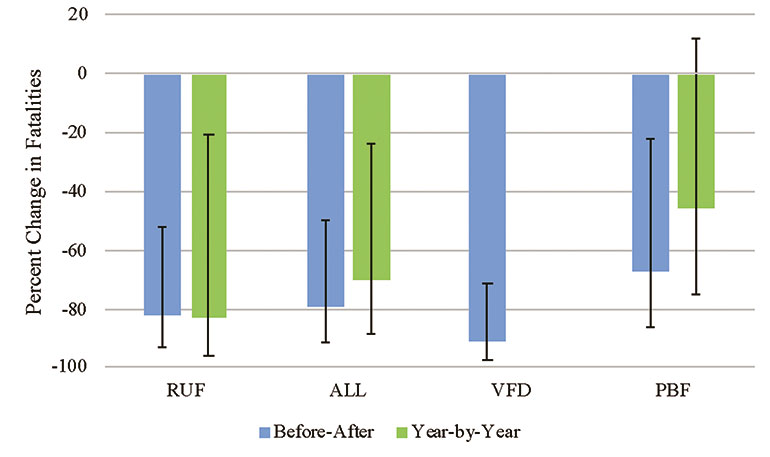 Figure 2. Per cent change in fatalities (2005–2006 to 2015–2016), with 95% confidence interval, by approach (RUF, ALL, VFD, PBF) and method (Before-After, Year-by-Year) for bed fires ignited by flaming ignition.