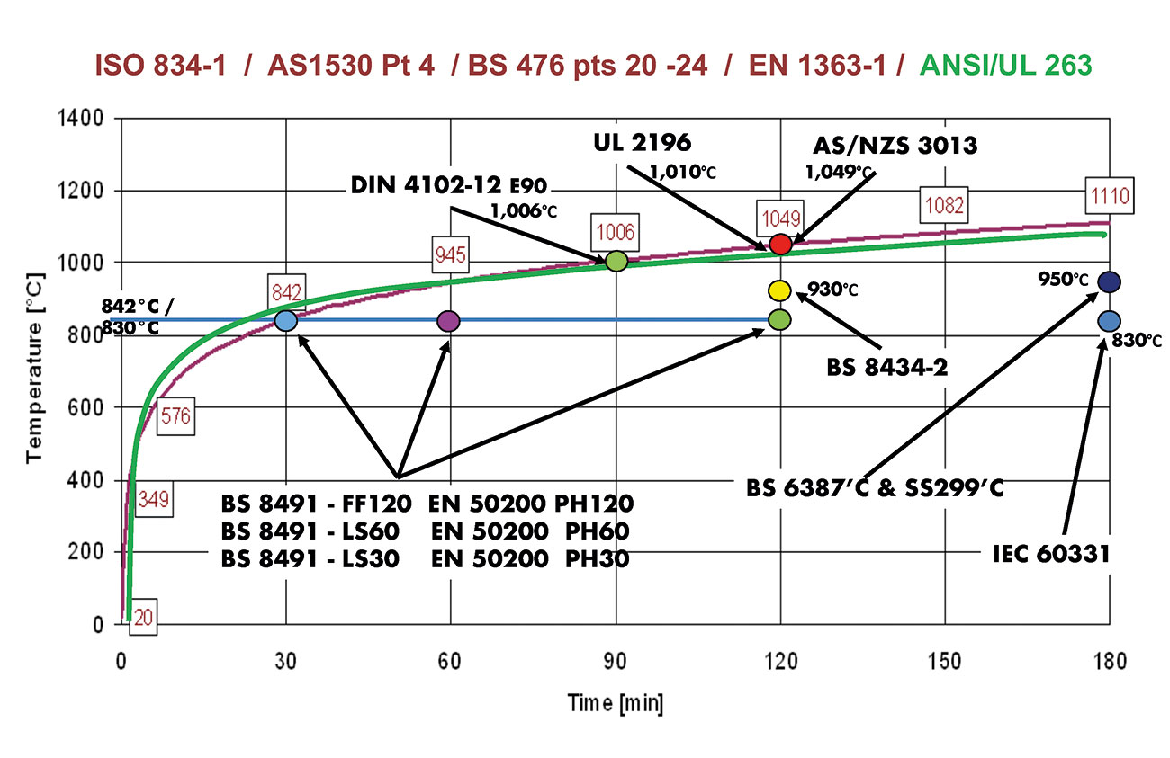 Fig. 1: Standard Time/Temperature protocol: BS 476 pts 20–24, ISO 834-1 EN 1373-1 & ANSI/UL 263 overlaid with British IEC, UL, AS/NZS and DIN test temperatures for fire-resistant essential cables.